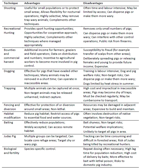 Feral Pig Strategy control methods table 2