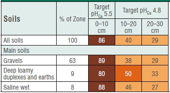 A summary of the percentage of samples below target for depths 0-10 cm, 10-20 cm and 20-30 cm for the Ag Soil Zone 6. Darling Range to South Coast (DAFWA Report Card, 2013).