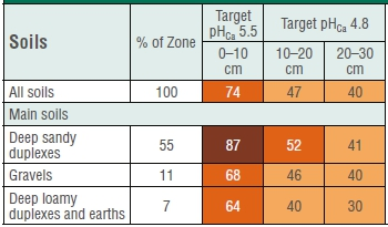 A summary of the percentage of samples below target for depths 0-10 cm, 10-20 cm and 20-30 cm for the Ag Soil Zone 7. Zone of Rejuvenated Drainage (DAFWA Report Card, 2013).
