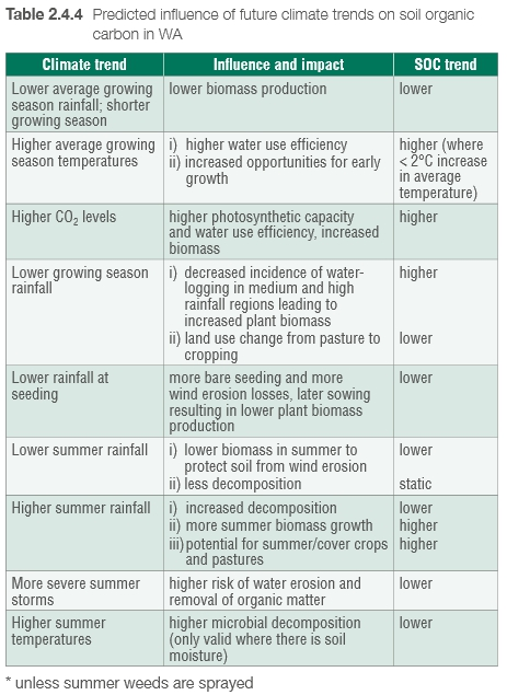 Predicted Influence of future climate trends on soil organic carbon in WA (DAFWA Report Card, 2013)